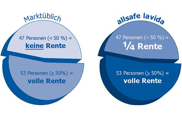 allsafe lavida diagramm anteilige Rente
