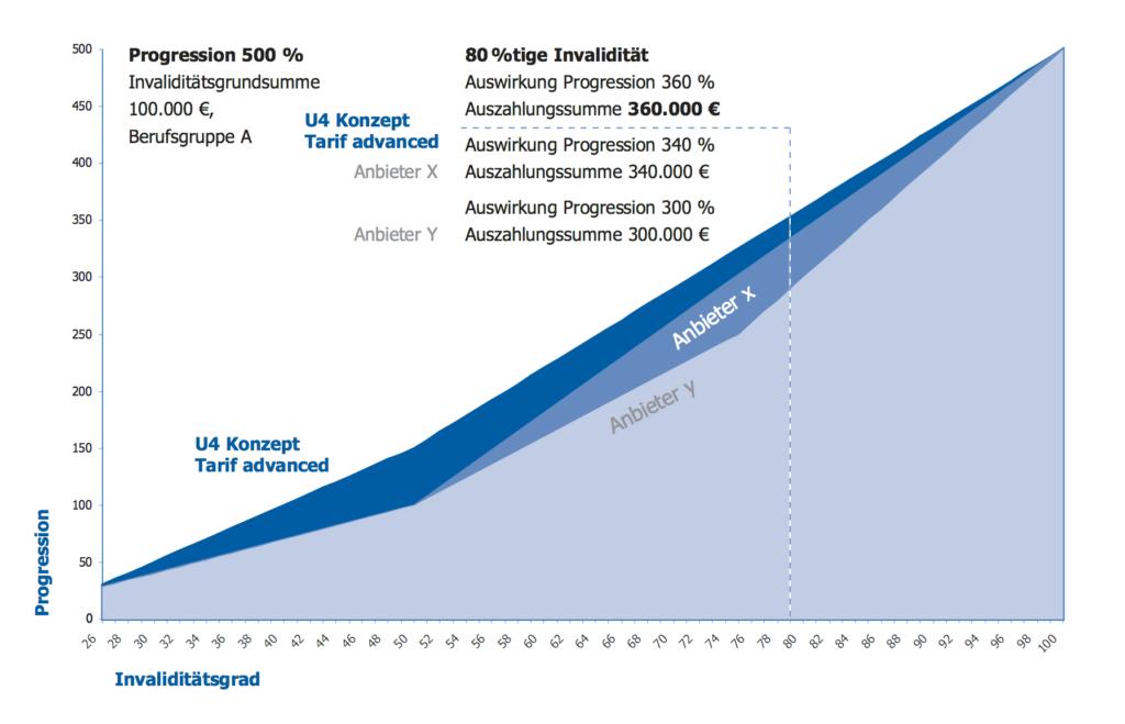 konzept-und-marketing-unfallversicherung-500er-progressionsverlauf