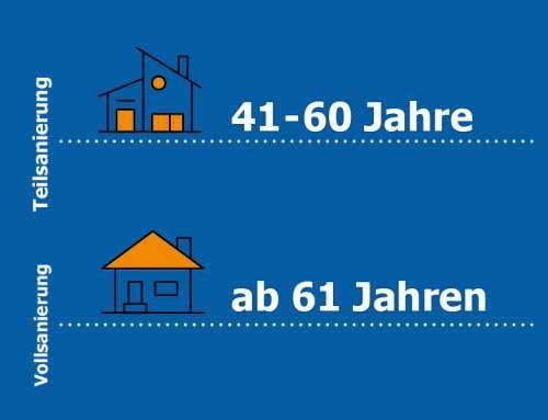 Vereinfachte Annahmerichtlinien für Eigenheim- und Wohngebäudetarife